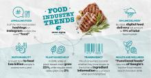 food industry trends