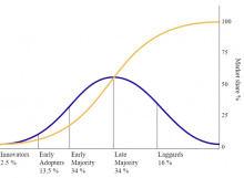 Image: Diffusion of Innovation